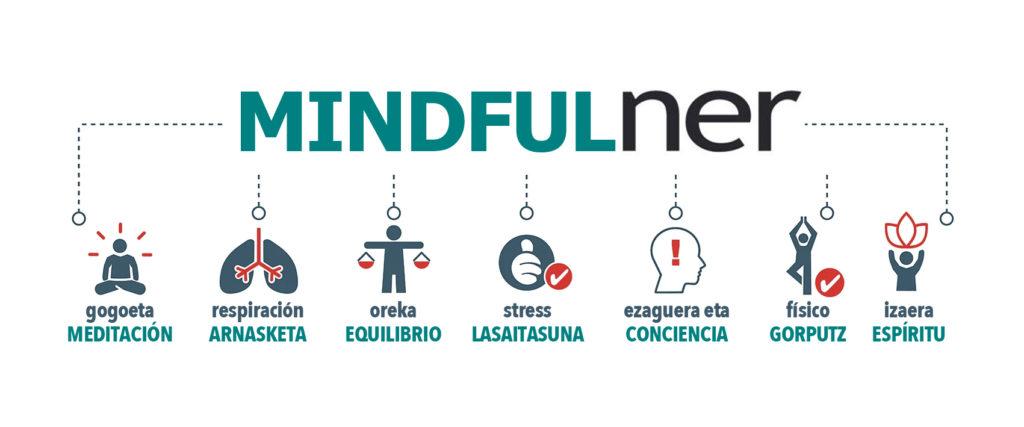 Mindfulner